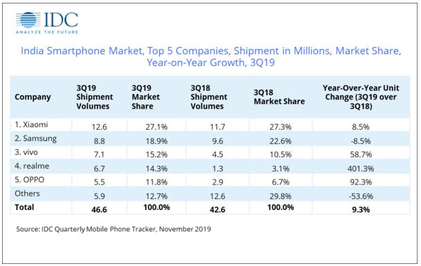 小米在印度智能手机市场第三季度出货量获得了第一名