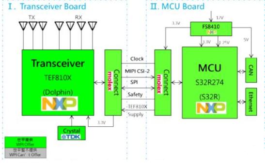 大联大世平集团推出基于NXP产品的先进辅助驾驶解...