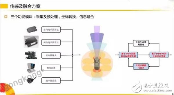 智能驾驶系统中的传感器技术解析