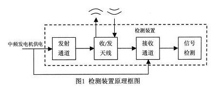 中頻發電機的噪聲影響研究及EMI濾波電路設計