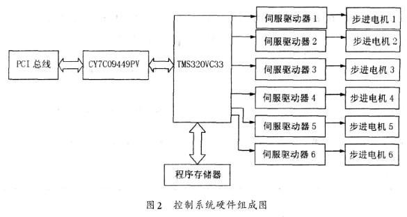 基于DSP芯片和运动控制算法实现开放式并联运动机床的控制系统的设计