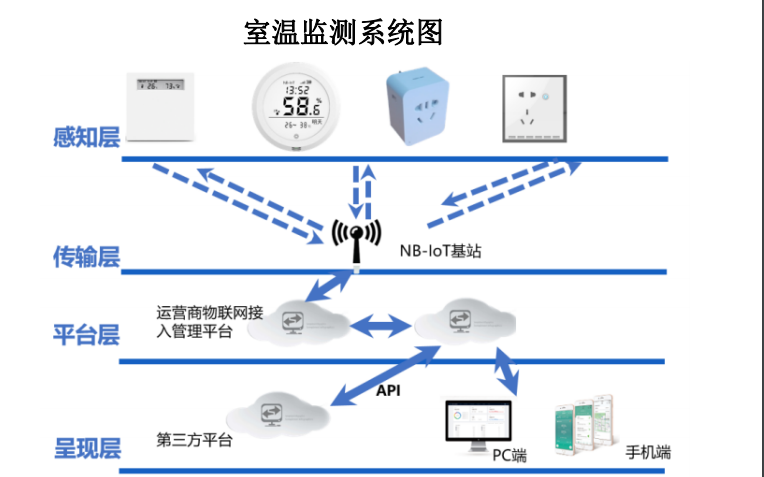 ITH40N智能温湿度计的产品手册免费下载