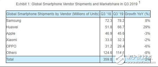 持续低迷的手机市场拐点出现 苹果和华为用户引爆新增长