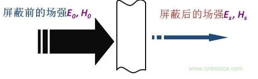 各种屏蔽体的屏蔽效能计算方法解析
