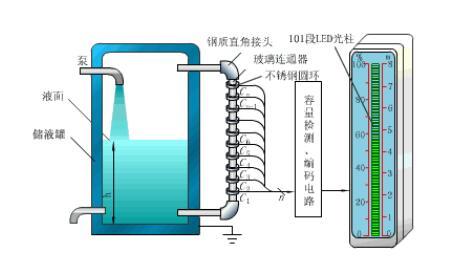 电容式传感器有哪些_电容式传感器的应用场合