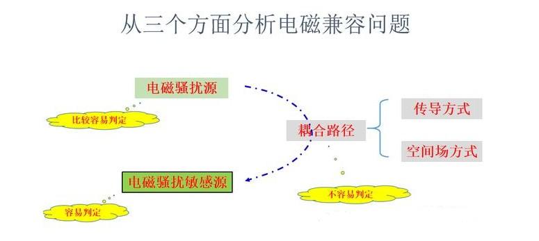 影响电磁兼容的三个关键分析