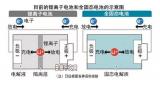 日本政府正全面支援企业全固态电池开发行动 预在5年里投入100亿日元