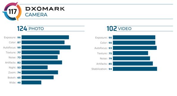 iPhone 11 Pro Max相机评测成绩曝光总分为117分位居第三名