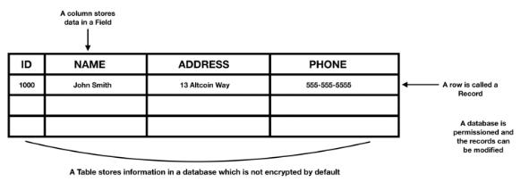 区块链和数据库两者有什么差别