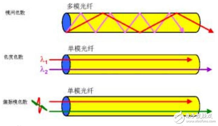 光纤色散的定义_光纤色散的种类