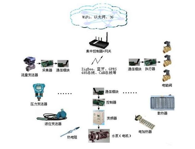 工业物联网的关键是什么