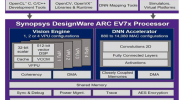 Synopsys推出了最新一代的嵌入式視覺處理器
