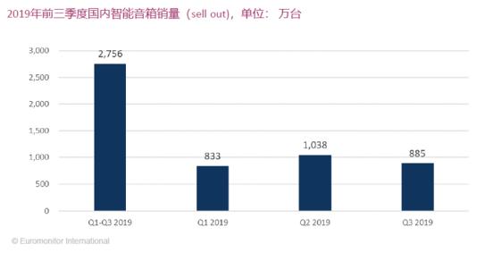 2019年前三季度智能音箱在中国市场的销量情况分...