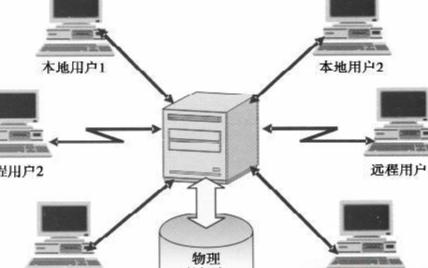集中式存储和分布式存储的区别以及优缺点分析