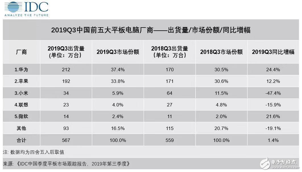 三季度中国平板电脑市场华为出货量第一,苹果排第二