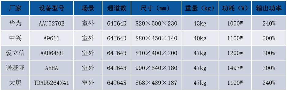 5G和4G的本质区别是什么