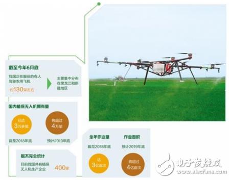 """植保無人機成農田""""新寵"""" 科技創新提升核心競爭力"""