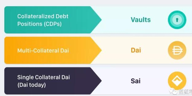 MakerDAO项目将会如何影响稳定币Dai