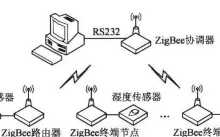 ZigBee无线技术的特点是什么,它有什么优势