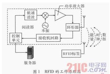 RFID智能卡怎样来管理