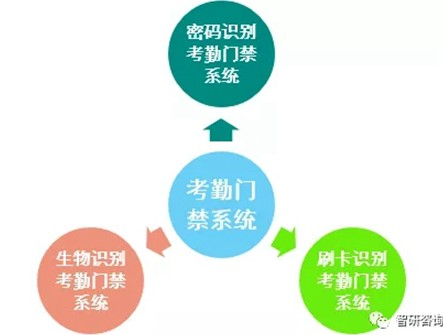 考勤门禁系统分类构成及近几年行业产值规模情况分析