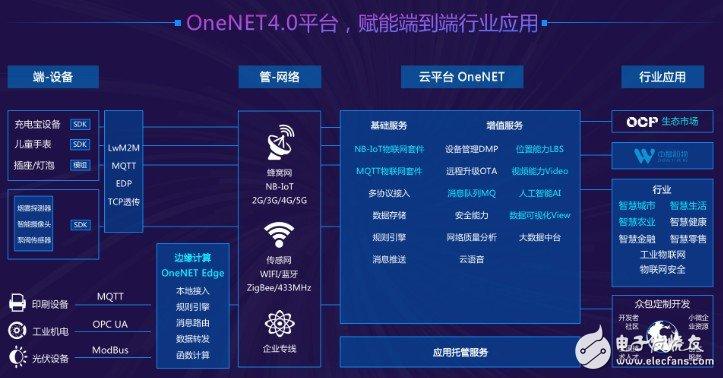 中国移动物联网业务布局进度如何