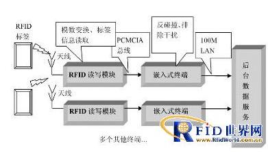 农产品生产线嵌入式RFID读写器应该怎样来设计