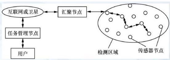 无线传感器网络具有什么特点