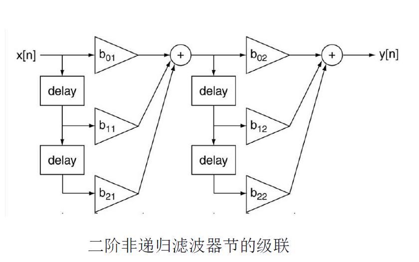 數字信號處理教程之差分方程與濾波的課件說明