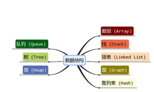 数据结构C语言版PDF电子书免费下载