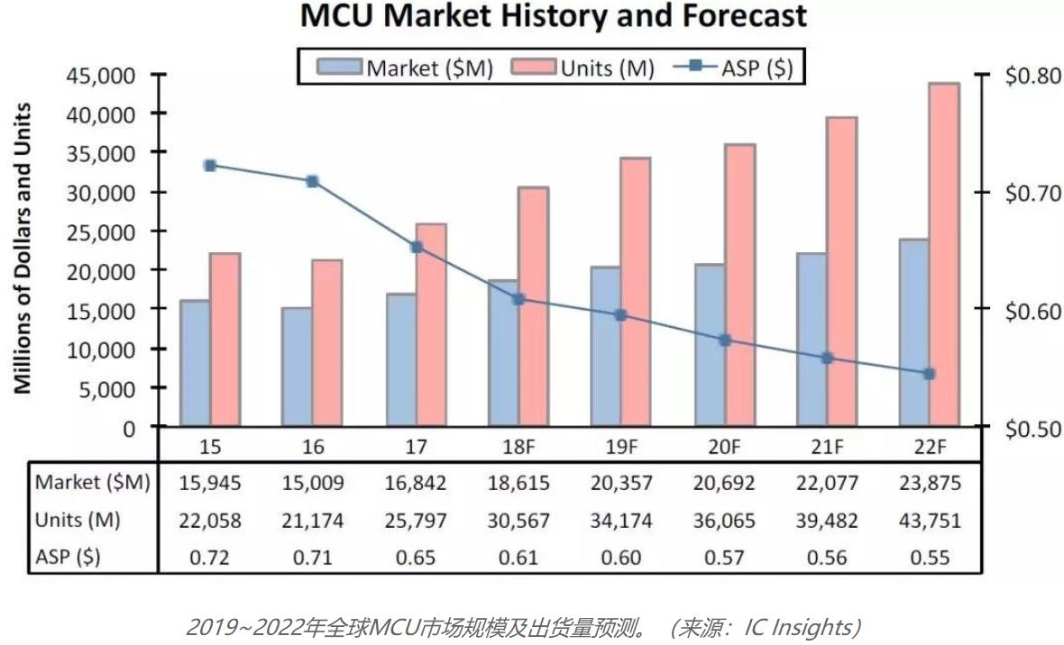 2019~2022年MCU市场规模出货量预测