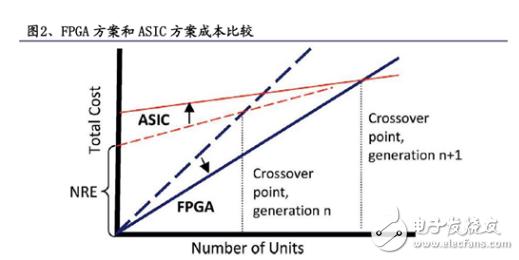 FPGA相对于ASIC 具有以下这些优势