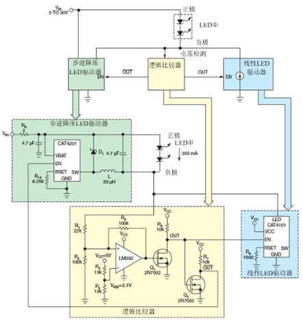 線性恒流LED驅動器的設計方案
