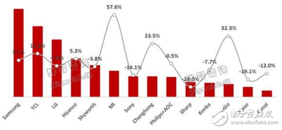 受中国市场拖累 中国电视品牌表现低迷