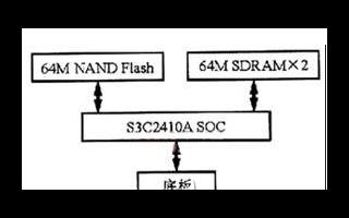 基于嵌入式Linux內核的ARM9運行實現方式介...
