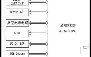 一种嵌入式网络化视频监控系统设计流程概述