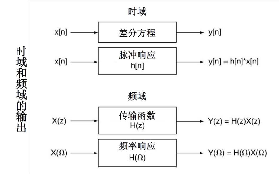 数字信号处理教程之傅里叶变换与滤波器形状的资料说明