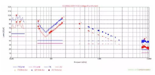如何判断电子产品的传导电压法是否超标