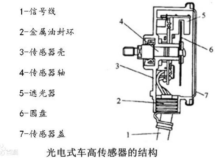 车高传感器原理_车高传感器检测方法
