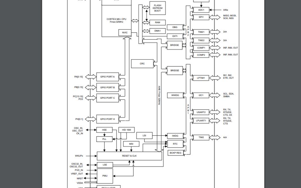 STM32L031x4和STM32L031x6微控制器的数据手册免费下载