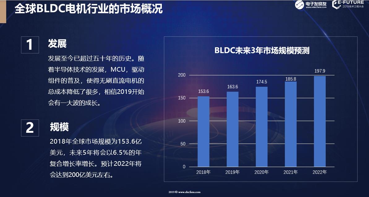 全球BLDC電機行業市場概況。