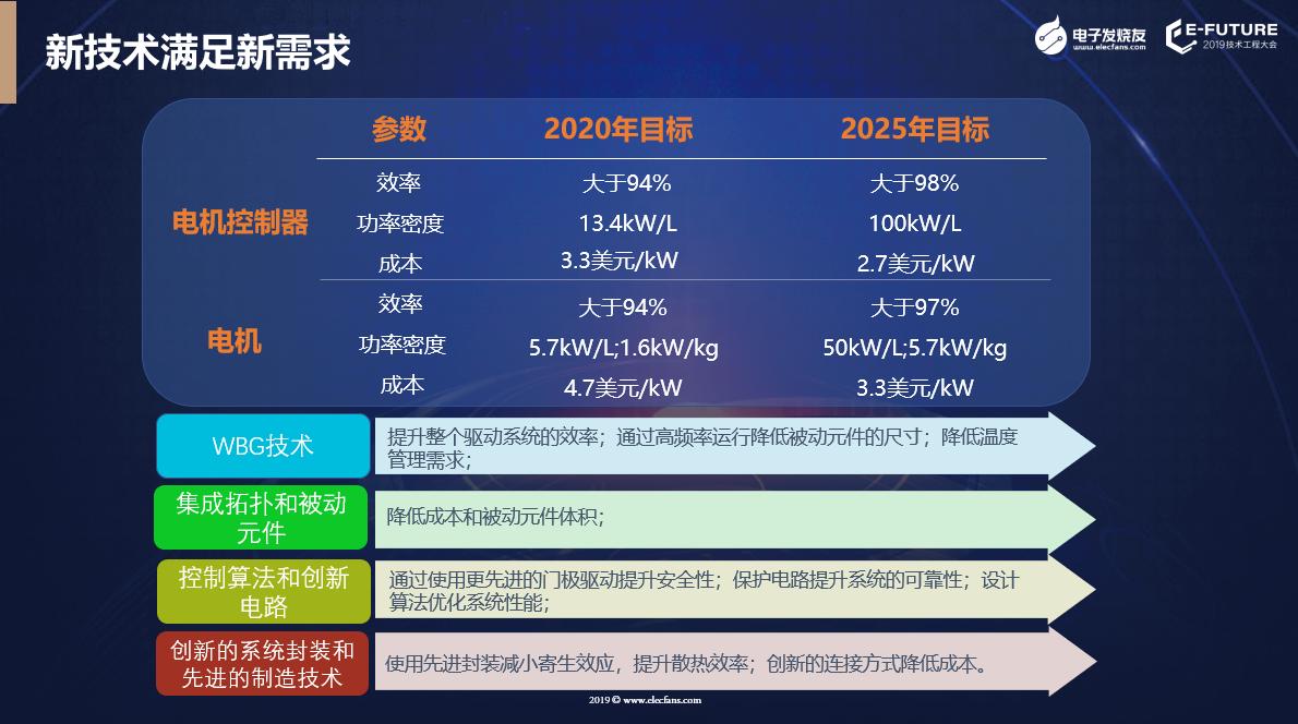 電機發展未來規劃和需要用到的技術。