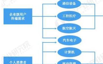 """pcb产业发展前景介绍 PCB向""""轻、薄、短、小""""发展"""