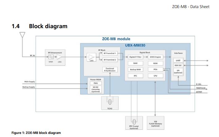 ZOE-M8Q系列高度集成的GNSS SiP模塊數據手冊免費下載