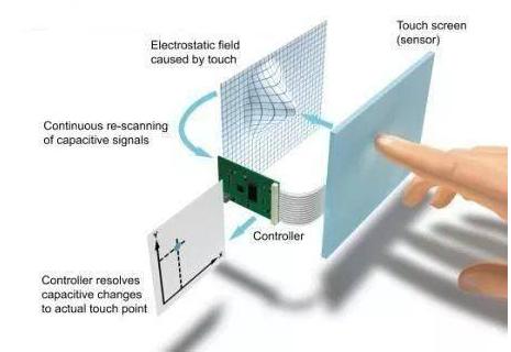 智能手机触摸屏的工作原理是怎样的
