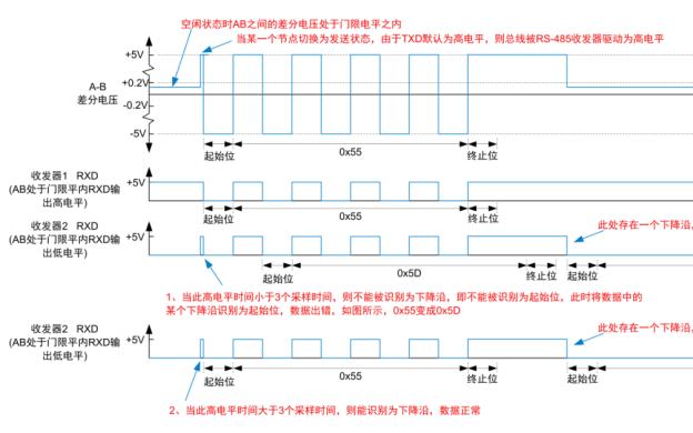 RS-485总线电平异常解决方案解析