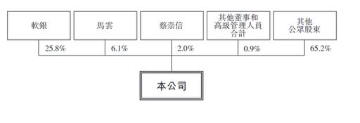 阿里巴巴将成为首个同时在中国和美国两地上市的中国互联网公司