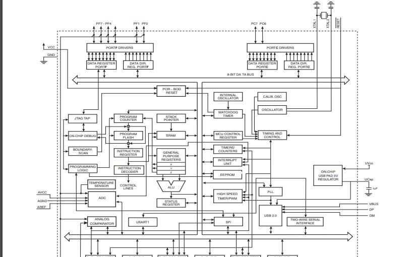 ATmega16U4和ATmega32U4微控制器的数据手册免费下载