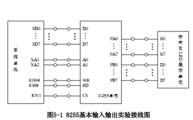 微机原理及应用之8255并行接口的实验报告