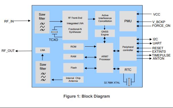 L96 GNSS模塊的硬件設計資料免費下載